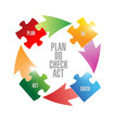 plan do check act puzzle pieces cycle illustration