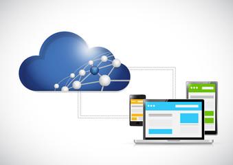 cloud computing network and computer set