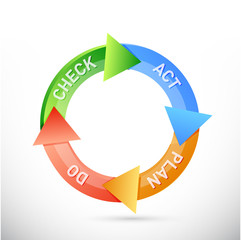 plan do check act cycle illustration design