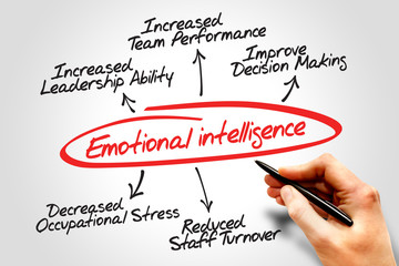 Emotional intelligence diagram, business concept