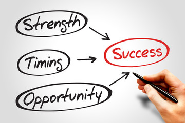 Success business concept - Strength, Timing, Opportunity