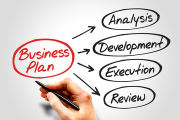 Business plan flow chart, business concept