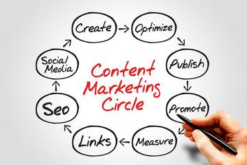 Content Marketing process circle, business concept