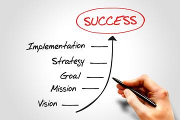 Steps to Success timeline, business concept