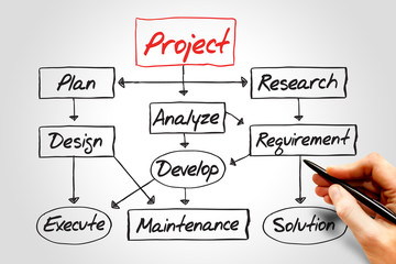 Flow chart for project development, business concept