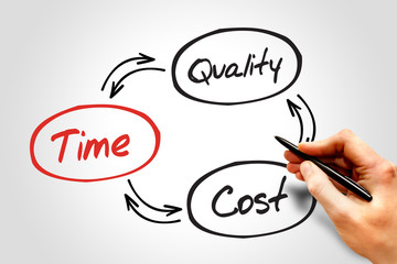 Time Cost Quality Balance process, business concept