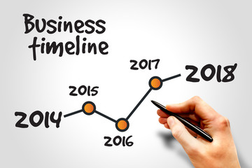 Timeline of Business Strategy, business concept