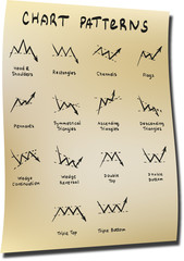 Stocks and forex chart patterns