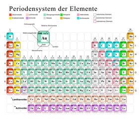 Periodensystem der Elemente, Chemie, Tabelle, Atome, Moleküle