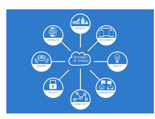 Internet of things infographic with flat design