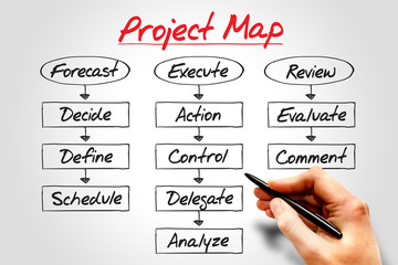 PROJECT MAP flow chart, business concept process