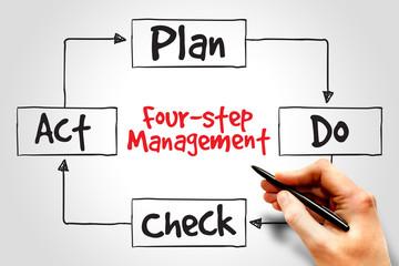 PDCA four-step management method, business concept