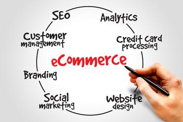 E-commerce process, business concept