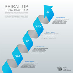 PDCA Diagram #Spiral up
