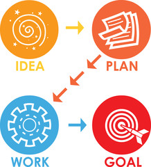 Project planning or Project Lifecycle