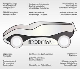 Aerodynamik Plus_Aerodynamikmaßnahmen