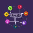 Internet of Things - 77034306