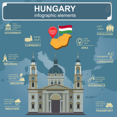 Hungary infographics, statistical data, sights.