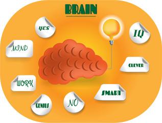 Card with orange brain and yellow lightbulb