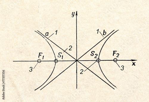 Leinwandbild Motiv Hyperbola