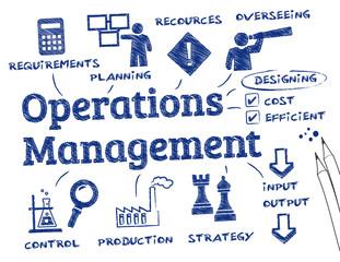operations management.