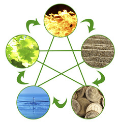 Collage of Feng Shui destructive cycle with five elements