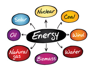 Energy mind map, types of energy generation, business concept