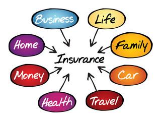 Insurance flow chart, business concept