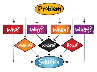 Problem Solution flow chart with basic questions concept
