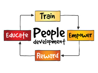 People Development process, business concept