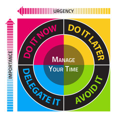 Diagram for the effective time management