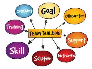 Team Building mind map, business concept