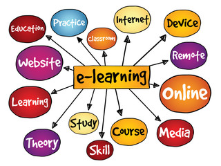 E-learning mind map, business concept
