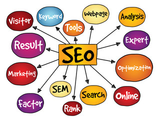 Search Engine Optimization (SEO) mind map, business concept