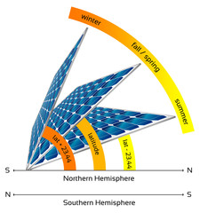 Illustration of solar panels in different angles