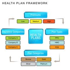 Health Plan Framework Chart