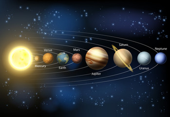 Solar system planets diagram