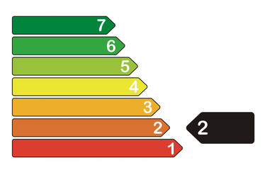 Energieeffizienzklasse 2