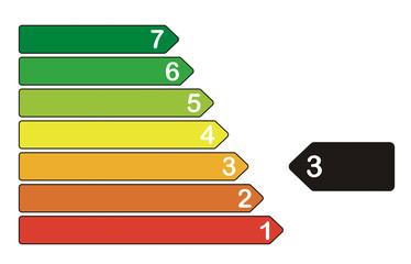 Energieeffizienzklasse 3