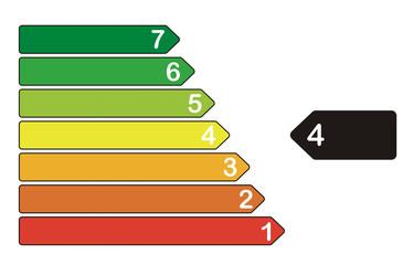 Energieeffizienzklasse 4