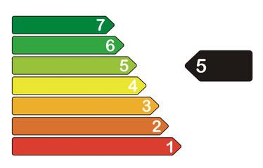 Energieeffizienzklasse 5
