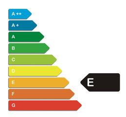 Energieeffizienz, E