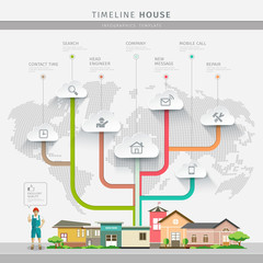 Timeline Info graphic house constructions design