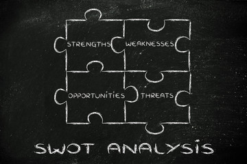 the elements of Swot analysis: strengths, weaknesses, opportunit