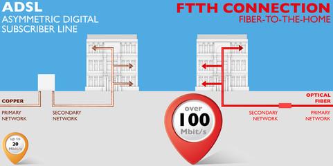 Adsl e connessione FTTH comparazione
