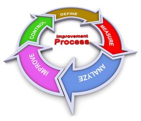 Improvement process flowchart