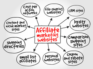 Affiliate marketing websites mind map concept
