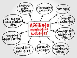 Affiliate marketing websites mind map concept
