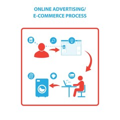 Online Advertising and E-commerce process