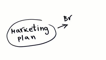 Marketing planing